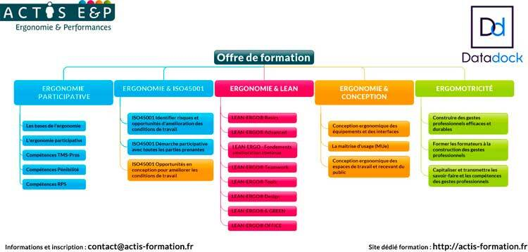Formation-conception-ergonomique-ACTIS-Formation